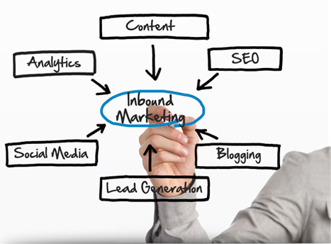 example of inbound marketing
