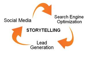 story telling helps lead generation and search engine optimization